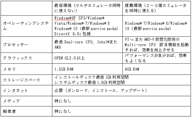 NoxPayer動作環境